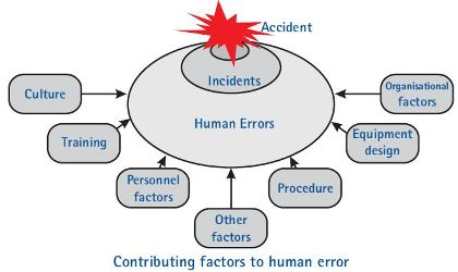 factors affecting human behavior A simple way to view human factors is to think about three aspects: the individual cultural and environmental factors affecting the workplace.