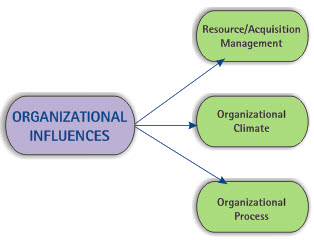 the influence of shrm on orgainzational The impact of strategic human resource management on employee outcomes in private and public limited companies in  work-life balance) on employee outcomes (organizational commitment, turnover intention, employee involvement and job satisfaction)  however, strategic human resource management (shrm) is more about being than concerned with.