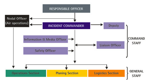 5  Incident Response System (IRS) - Management Platform for Human